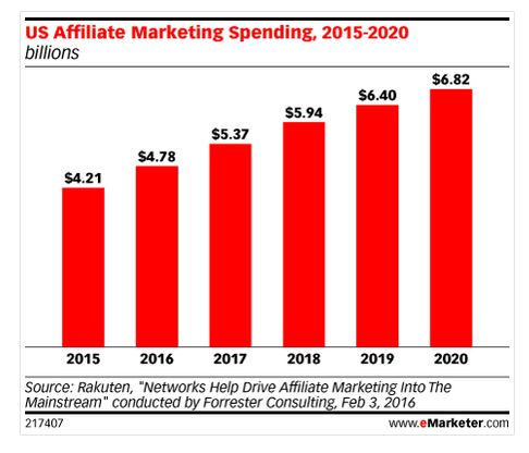 Affiliate Marketing Sales Graph